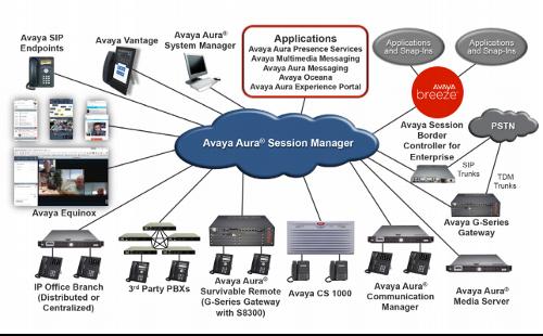 Aura Communication Manager - Algotech